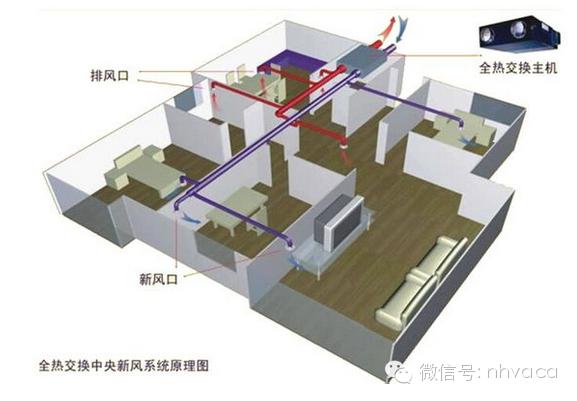 住宅新风系统设计、选型、预算、安装和使用_5