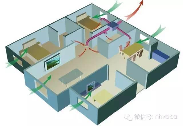 住宅新风系统设计、选型、预算、安装和使用_7