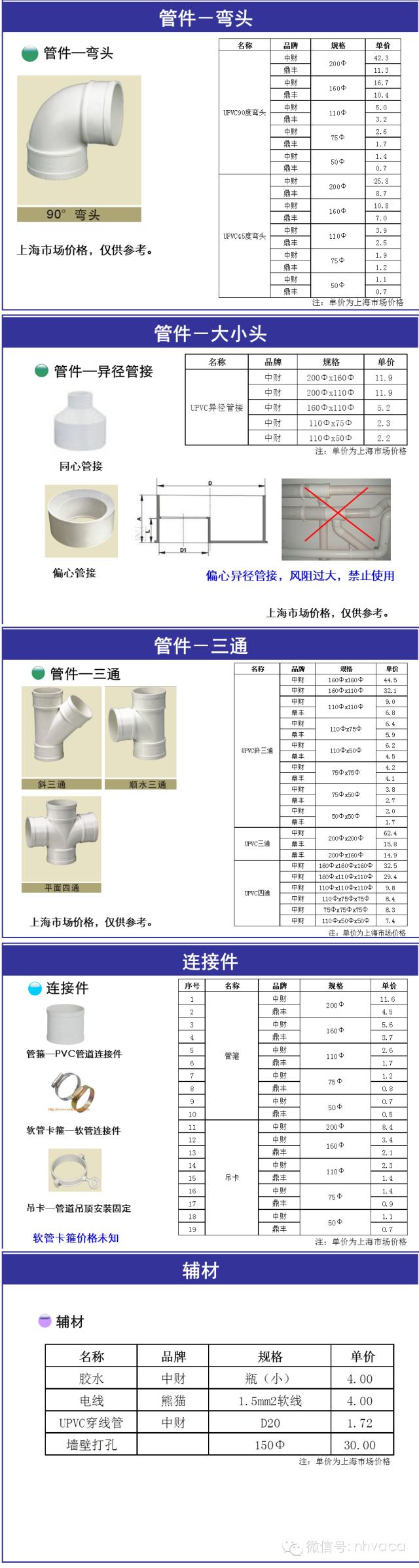 住宅新风系统设计、选型、预算、安装和使用_9
