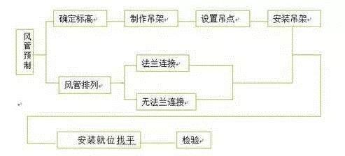 通风、防排烟、空调风管制作流程_3