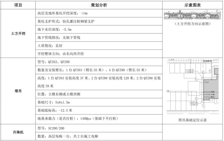 [沈阳]高层住宅项目技术策划(103页)_2