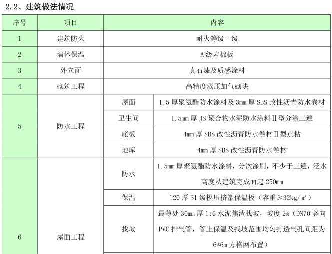 [沈阳]高层住宅项目技术策划(103页)_5