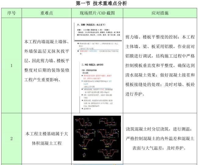 [沈阳]高层住宅项目技术策划(103页)_4