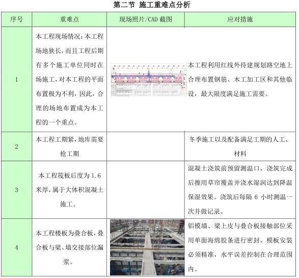 [沈阳]高层住宅项目技术策划(103页)_6