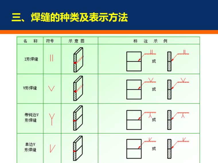 钢结构施工图识读基础PPT_8