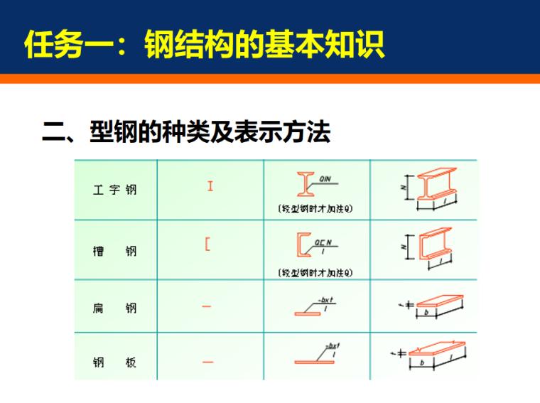 钢结构施工图识读基础PPT_9