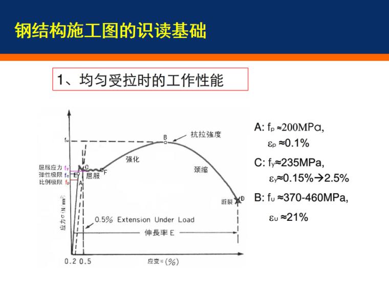 钢结构施工图识读基础PPT_10