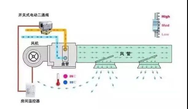 风管风量计算方法与设计步骤-图片