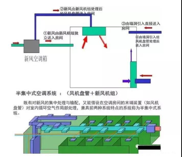 风管风量计算方法与设计步骤_3
