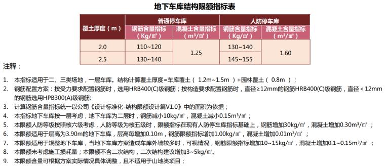 [名企]快速建造标准化指引2018(204P+PDF)_3