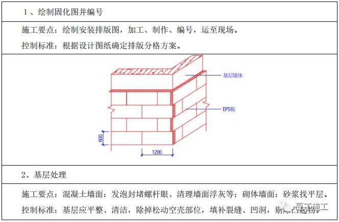 外墙保温工程施工工艺手册,这五类都教给你_2
