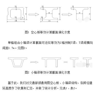 矮T梁桥标准化设计及常见问题,很有帮助_7