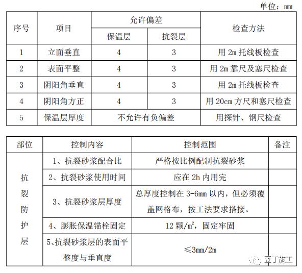 外墙保温工程施工工艺手册,这五类都教给你_29