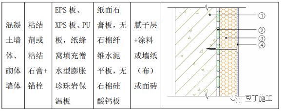 外墙保温工程施工工艺手册,这五类都教给你_40