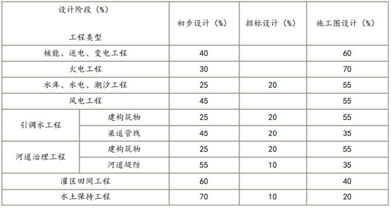 水利水电工程设计编制规定(2021+150p)_3