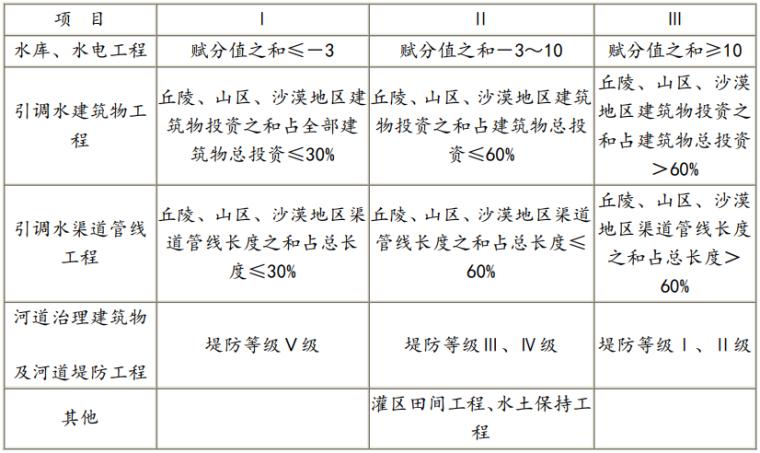 水利水电工程设计编制规定(2021+150p)_4