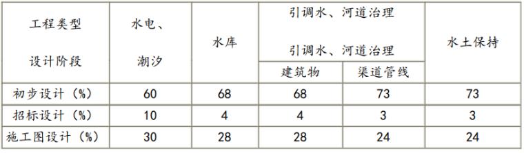 水利水电工程设计编制规定(2021+150p)_6