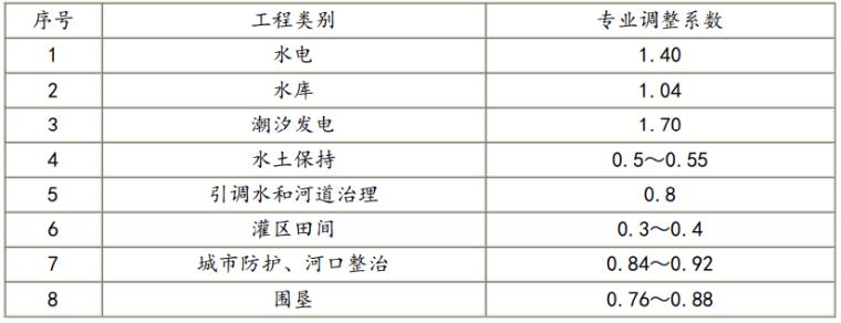 水利水电工程设计编制规定(2021+150p)_5