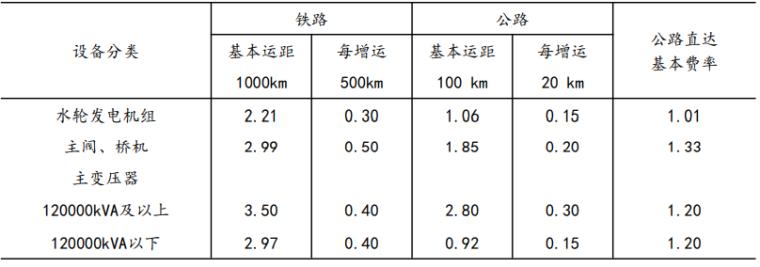 水利水电工程设计编制规定(2021+150p)_8