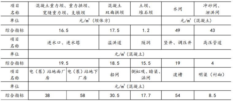 水利水电工程设计编制规定(2021+150p)_7