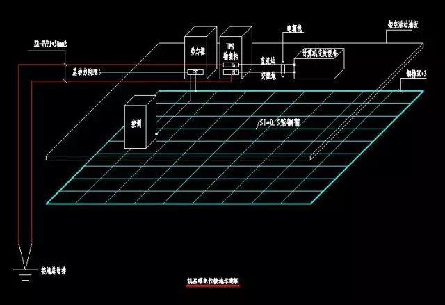 通过实例全面讲解机房如何做防雷接地?_3