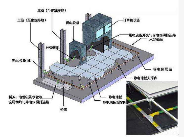 通过实例全面讲解机房如何做防雷接地?_4