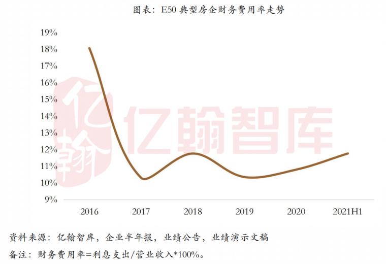 对2021地产行业现状的全面分析!数据说话_19