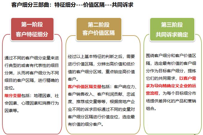 房地产集团客户细分体系讲解(2020年)_4