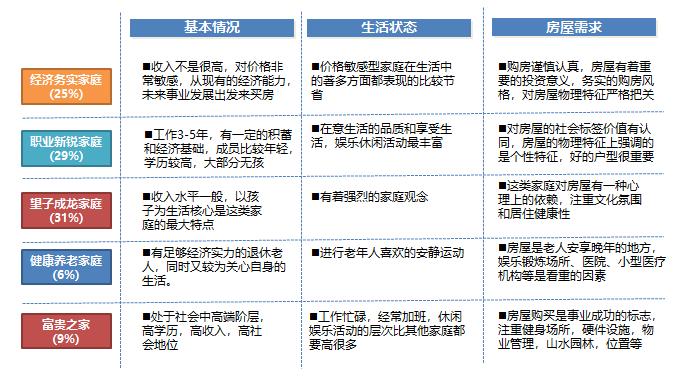 房地产集团客户细分体系讲解(2020年)_6