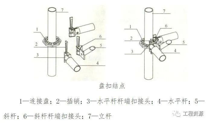 新型盘扣式支架搭设施工技术要点总结!_18