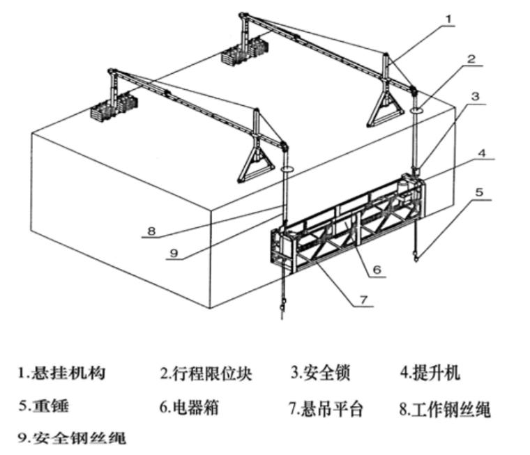 中建高处吊篮施工安全专项施工方案模板2021_2