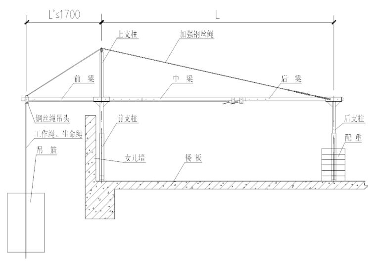 中建高处吊篮施工安全专项施工方案模板2021_6