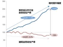 深圳智慧化工地数字建筑的趋势和实践2019