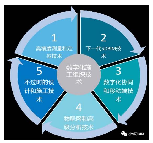 迈向智慧建造:BIM+物联网+工业化生产_2