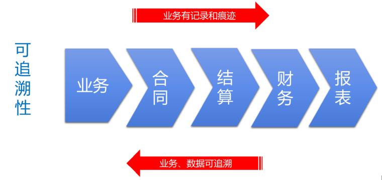 [深圳]中建智慧建造的探索与实践2019_7