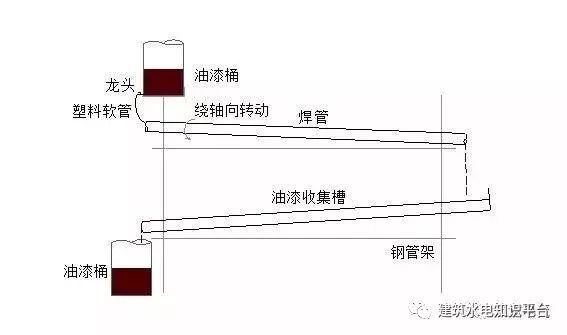 建筑水电预留预埋阶段工程质量通病_7