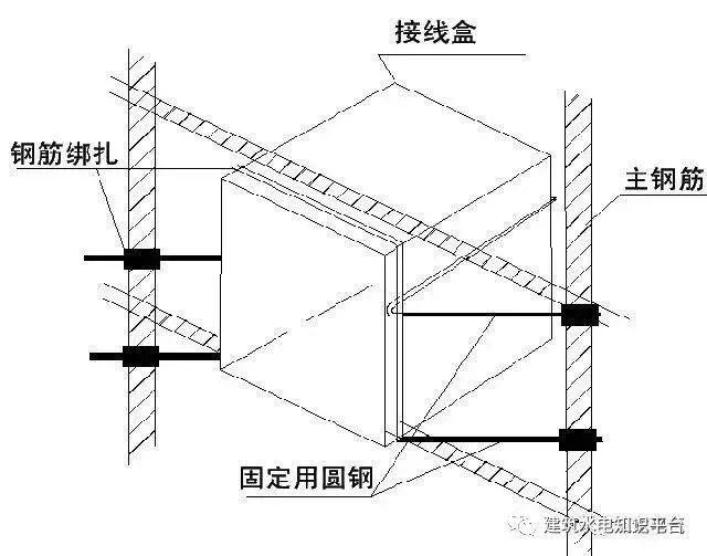 建筑水电预留预埋阶段工程质量通病_9