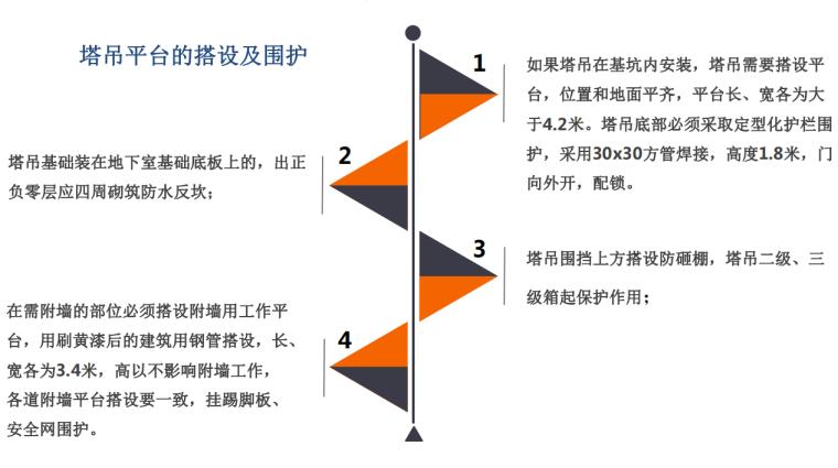 [名企]贵州塔吊管理作业指导书201971P+PDF-[中天贵州]塔吊作业指导书_6