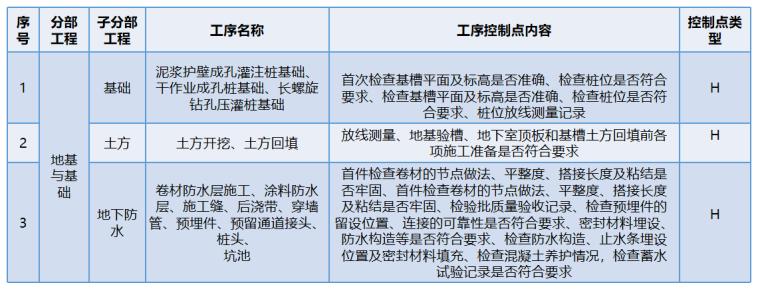 [国企]项目精细化管控指导手册2020172P_6