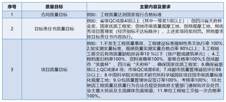 [国企]项目精细化管控指导手册2020172P_7