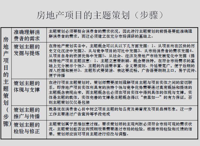 房地产策划几种方式(141页)_3