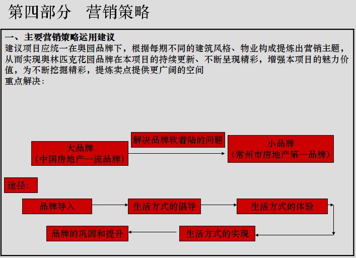 房地产策划几种方式(141页)_6