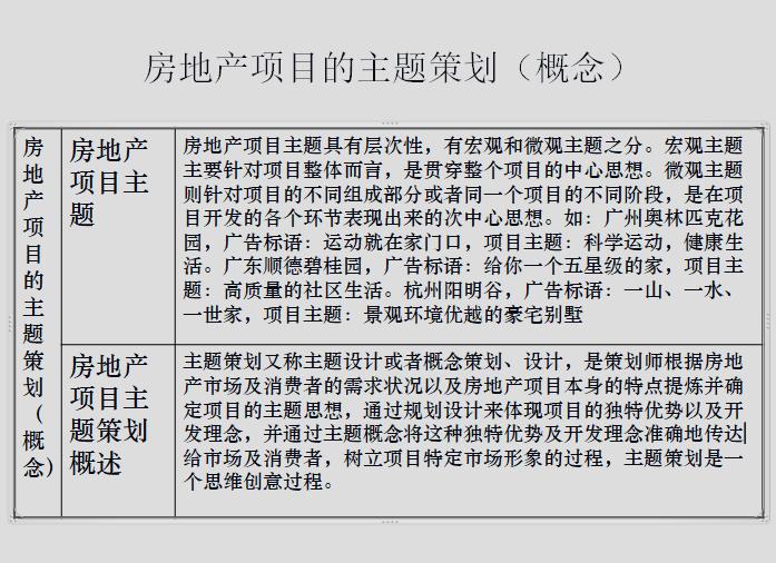 房地产策划几种方式(141页)_4