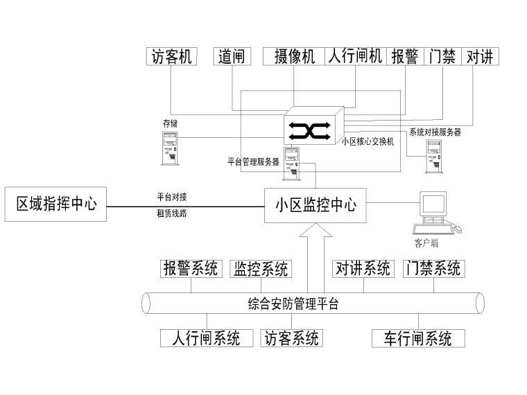 住宅区智能化工程图纸+招标文件_3
