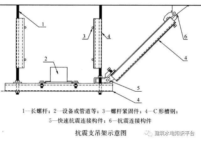 抗震支吊架:形式有哪些?用在何处?_2
