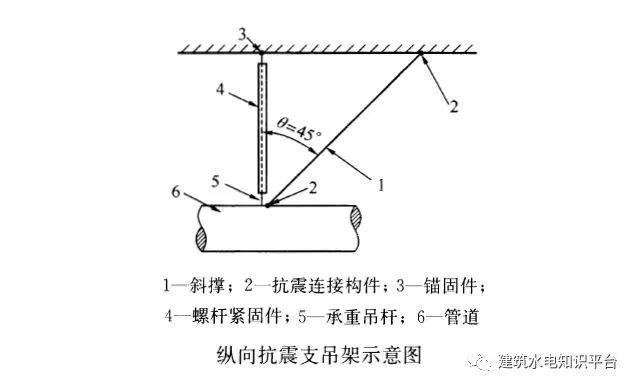抗震支吊架:形式有哪些?用在何处?_5