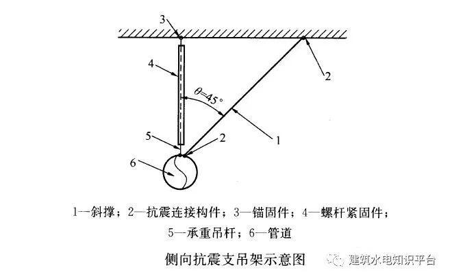 抗震支吊架:形式有哪些?用在何处?_4