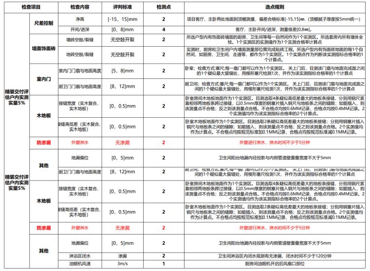[名企]集团交付评估指引2021(123P+PDF)_8