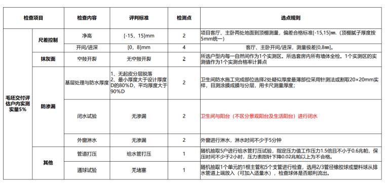 [名企]集团交付评估指引2021(123P+PDF)_9