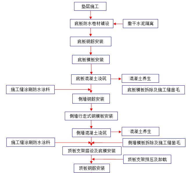 [郑州]市政基础设施工程施工质量管理标准化_9